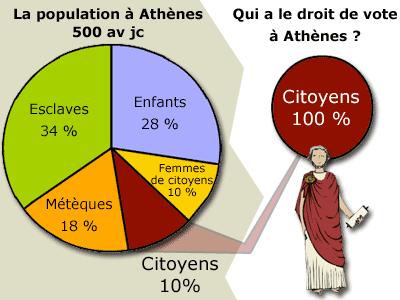 citoyens-athéniens