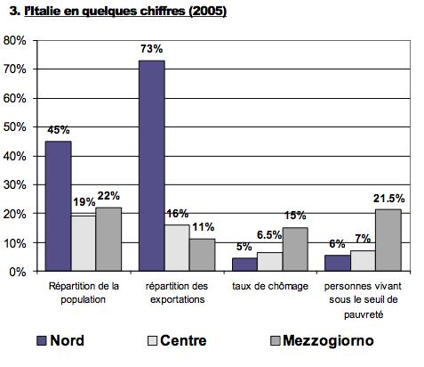 disparités-italie-2