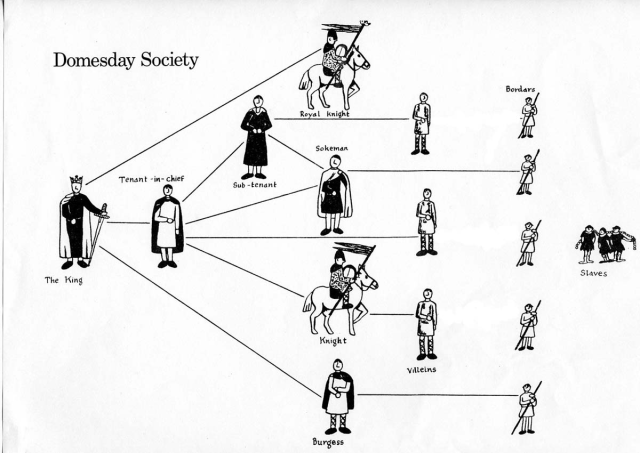 domesday-society
