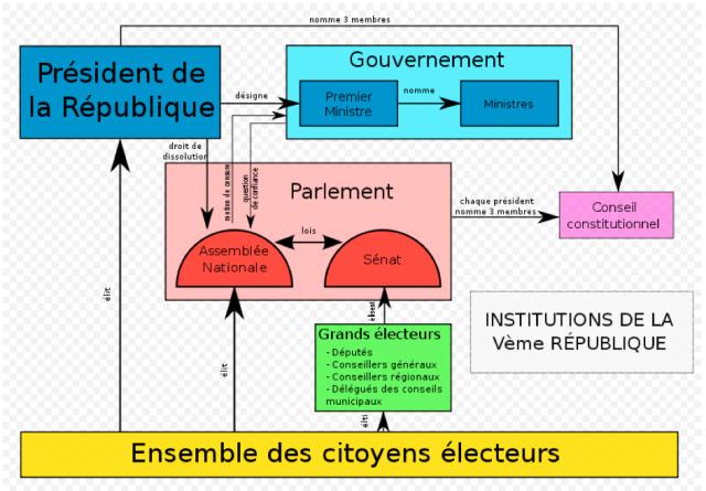 Organigramme-Cinquième-République