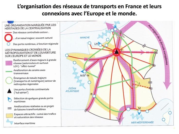 Organisation des reseaux de transports