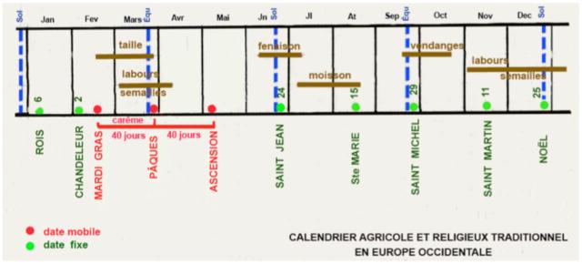 calendrier-agro-liturgique